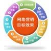 """网络营销""""五步曲""""助力地板企业新发展"""
