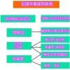 怎么报考时间 叉车江西省维修电工 管道工 防水工技师鉴定