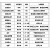 湖北省高等教育自学考试招生简章