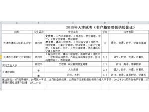 天津成人高考专业有哪些