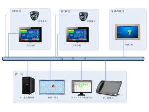 北京医院ICU探视系统可视对讲重症监护探视系统