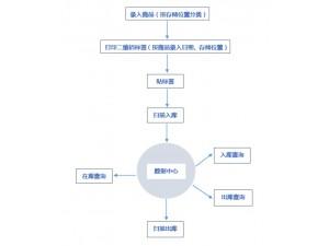 产品称重条码出入库系统 支持电子秤 二维码自动生成 可定制