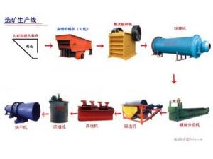 铂思特铜铅锌硫矿石开发利用,铅锌矿铜硫分离新工艺