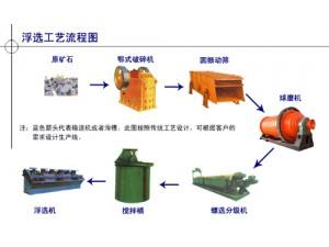 铂思特高砷高硫难浸金矿石提取方法,氰化尾渣提取金银铜的方法
