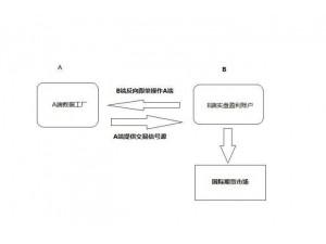 期货对冲项目招商智能系统跟单