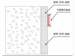 不锈钢线条平板条装饰线条