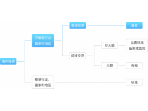 深圳代办境外投资备案证书