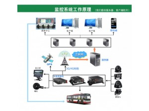 车载监控终端 4G视频监控 车载 硬盘录像机 工程车车载监控